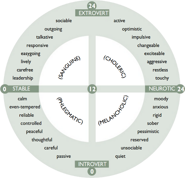 Eysenck's Personality Inventory (EPI) (Extroversion/Introversion)
